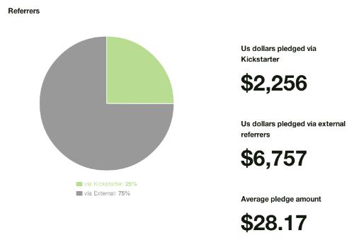 Crypt Run Kickstarter graph